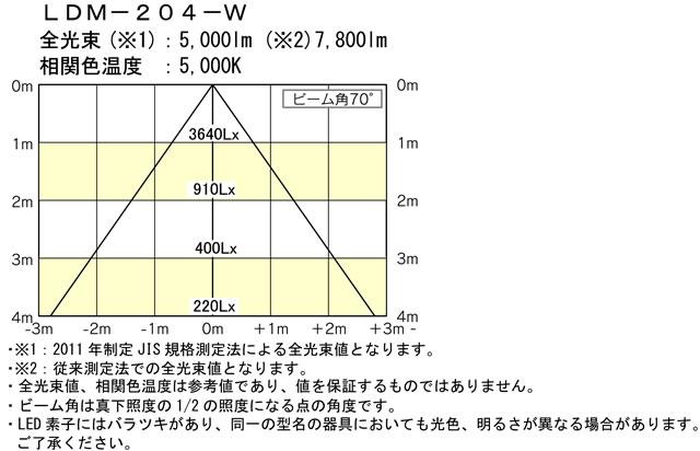 LDM-200配光特性図