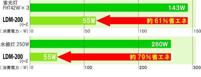 LDM-200の省エネ比較グラフ