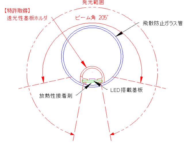 鉄道車両用LED直管ランプ LLSシリーズの断面構造と光学特性