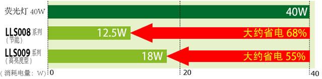 持有40W形萤光灯亮度的同时达到节电大约55%〜68%。