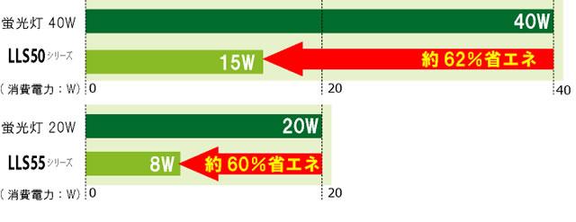 鉄道車両用LED直管 LLS50/55シリーズ省エネ比較グラフ