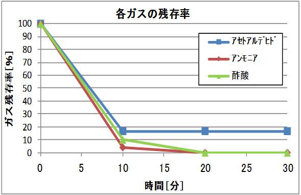 壁掛型空気清浄機 バイオミクロンBM-S801A脱臭性能グラフ
