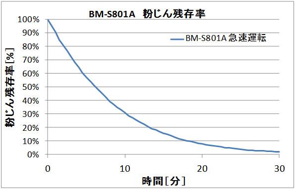 壁掛型空気清浄機 バイオミクロン BM-S801A集塵性能グラフ