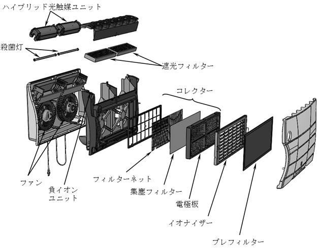 壁掛型空気清浄機バイオミクロンBM-S801Aの構成