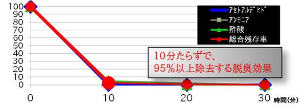バイオミクロンサークルPRO脱臭性能グラフ 10分足らずで臭い成分を95%以上除去します