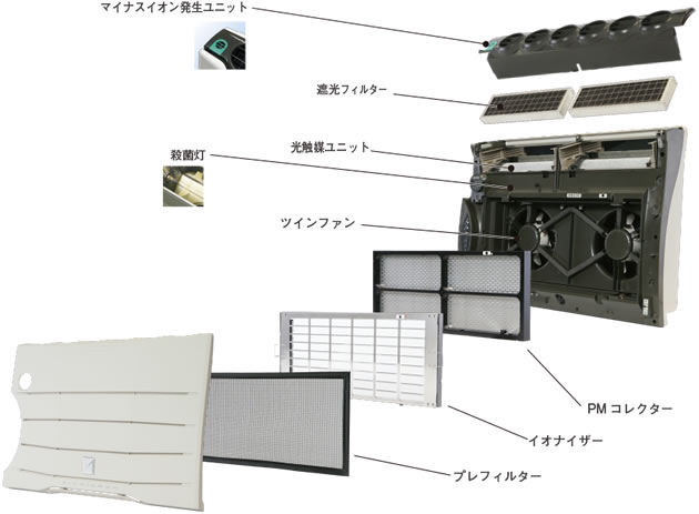 バイオミクロン 壁掛型空気清浄機 BM-S801A 構成